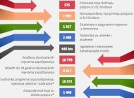 Projektom  Slavonija, Baranja i Srijem tisuće zaposlenih uz pomoć EU fondova